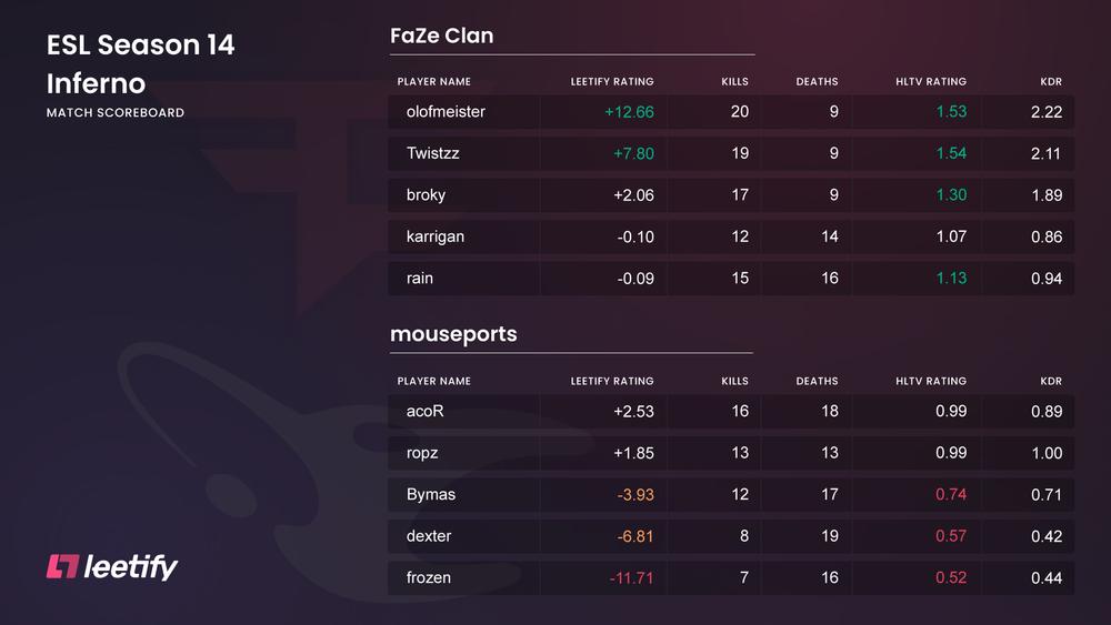 Mouz vs FaZe ESL Pro League Season 14 scoreboard incl. Leetify Rating