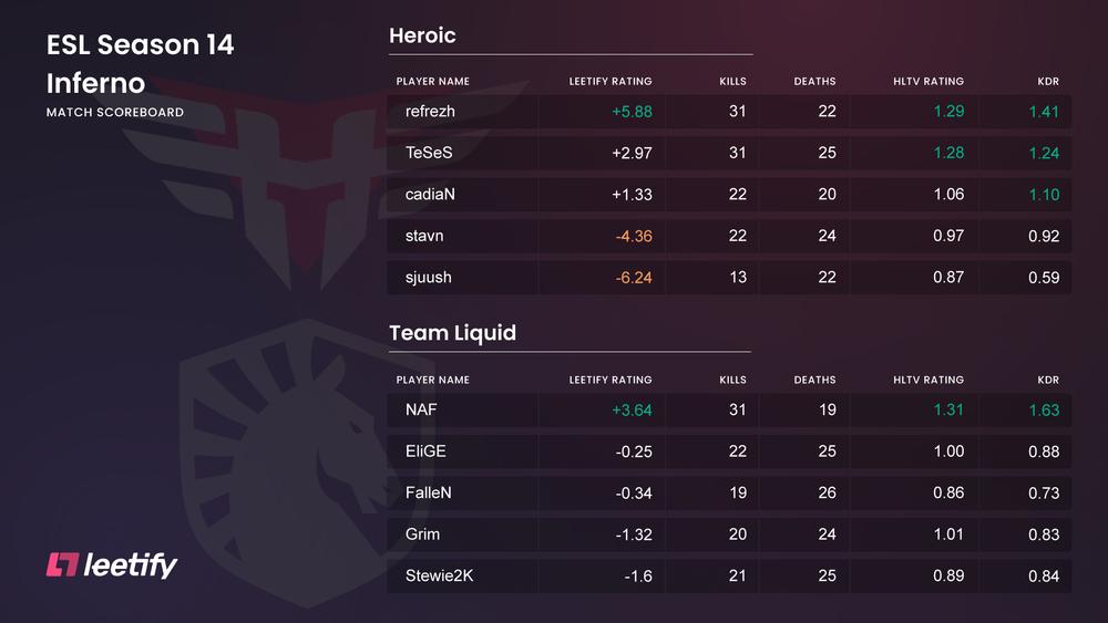 Heroic vs Team Liquid ESL Pro League Season 14 scoreboard incl. Leetify Rating
