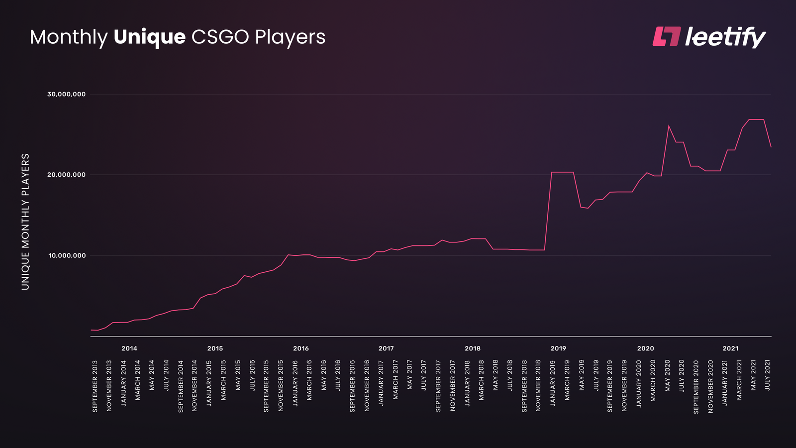 Monthly Unique CS:GO Players