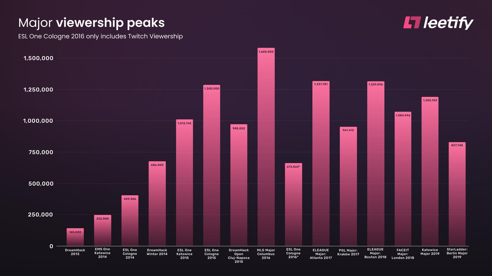 CSGO Viewership Peaks per Major