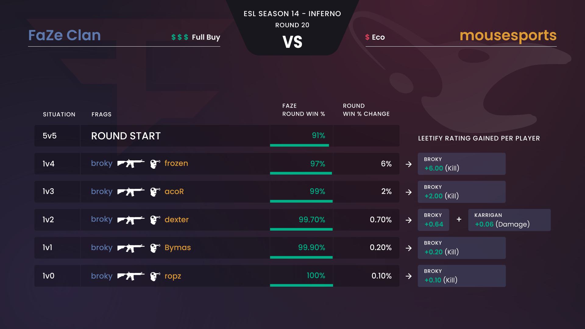 broky's ace and how his Leetify Rating for the round was calculated.