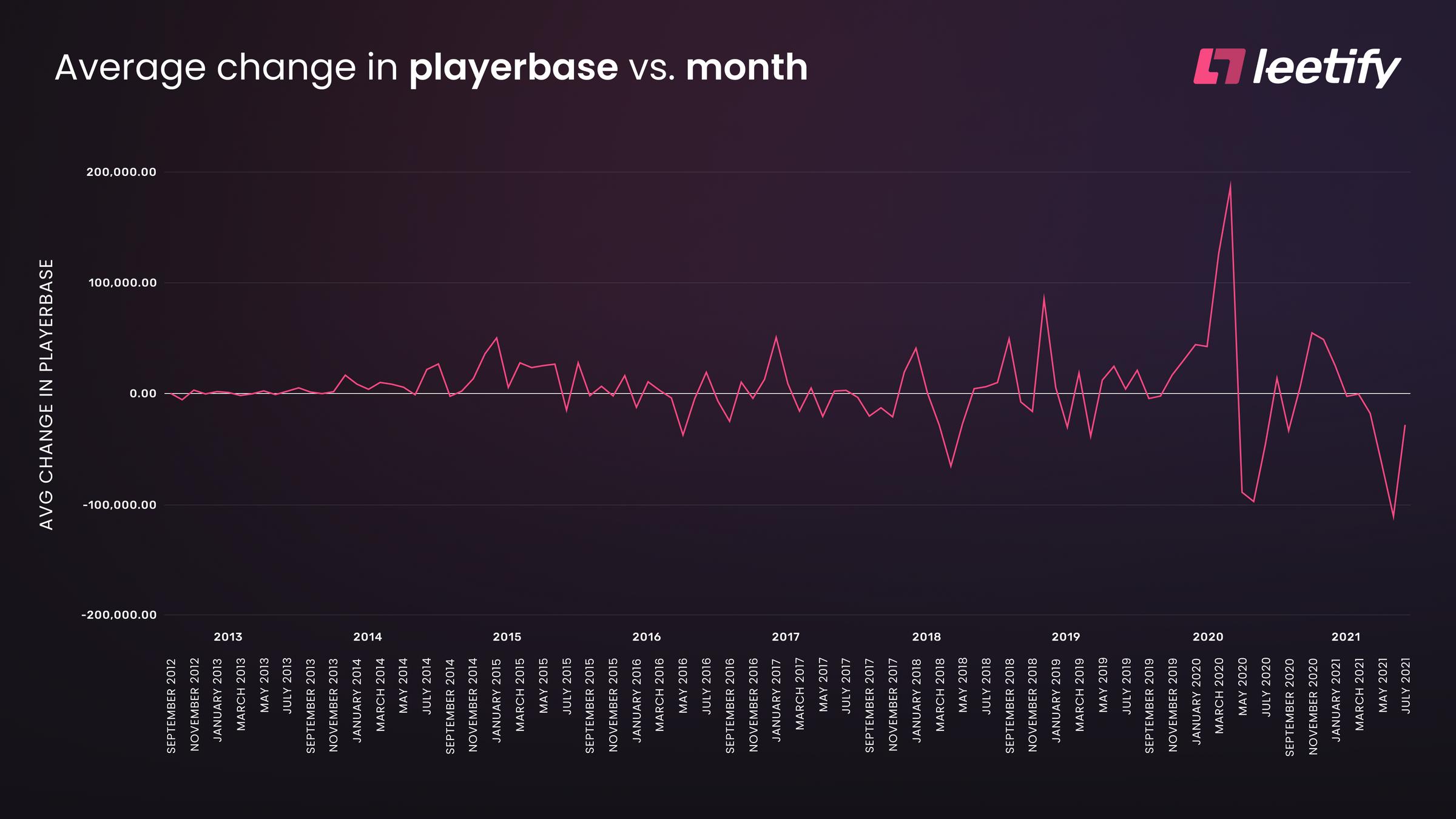 CSGO Average Change in Playerbase per Month