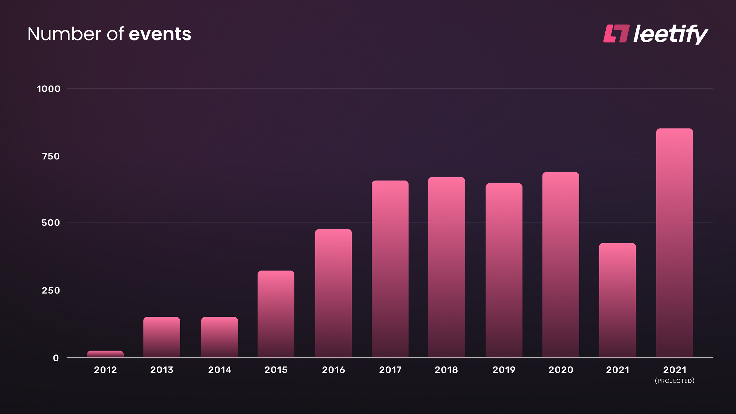 Number of CSGO Events per Year