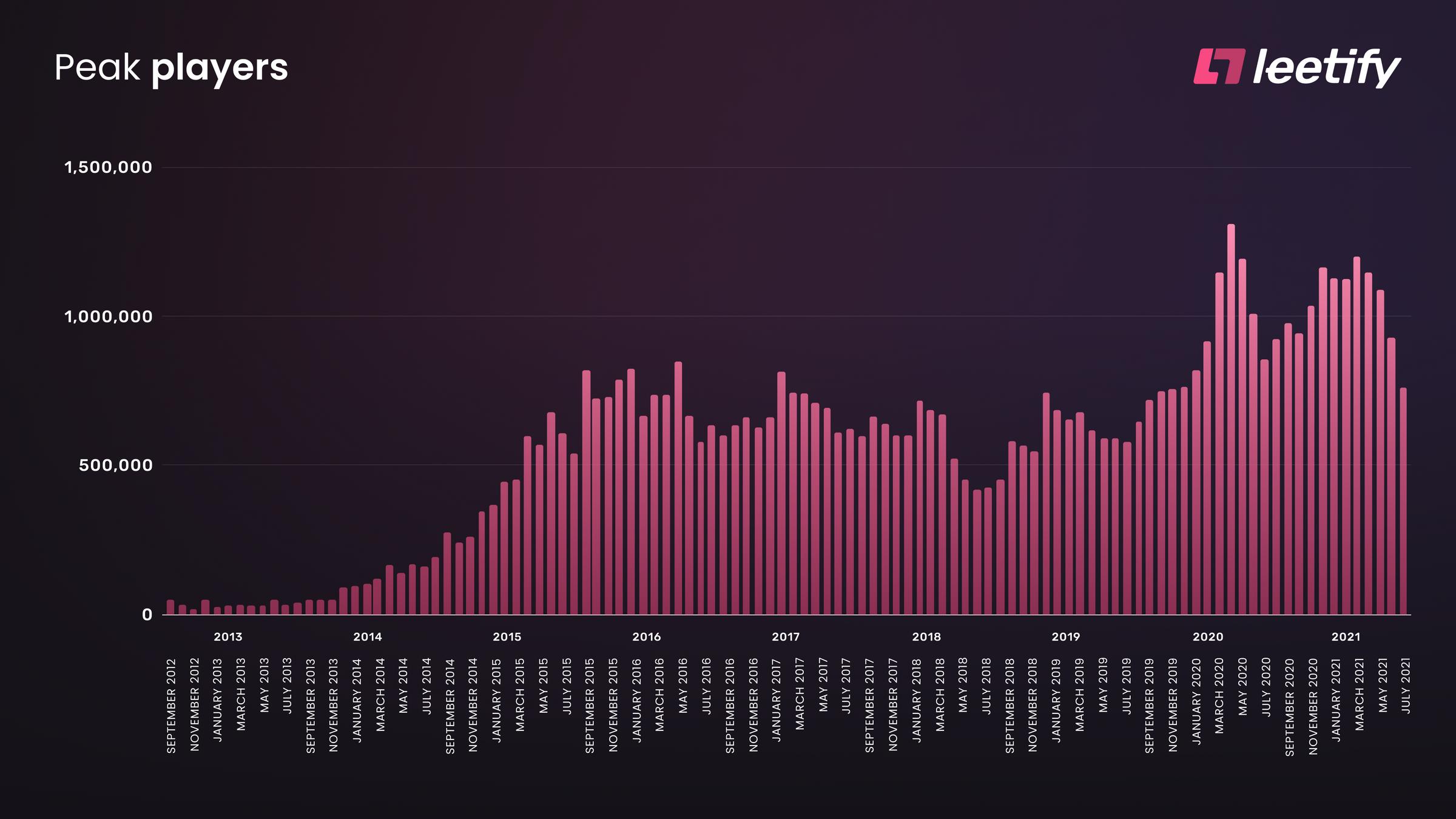 Peak CSGO Players per Month