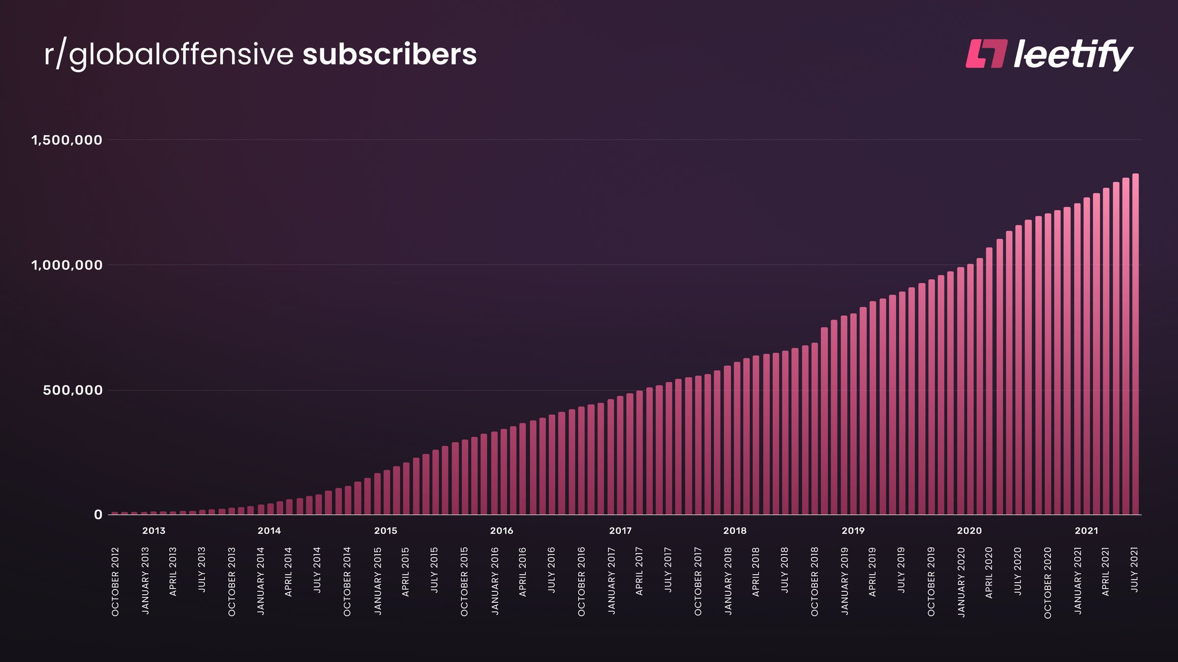 r/globaloffensive Subscriber count growth